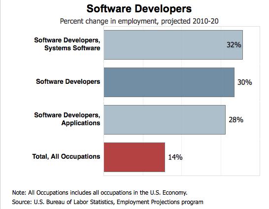 How To Become A Software Developer Software Developer Job Description