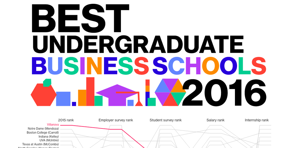 Is Bloomberg Businessweek Top School Listings Still Relevant