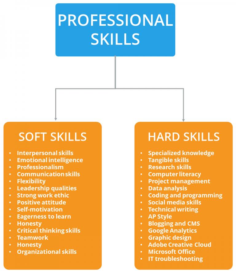 hard skills soft skills professional skills