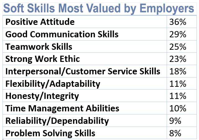 professional skills most desired by employers chart